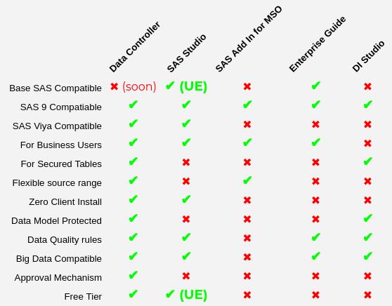 Data Controller compared